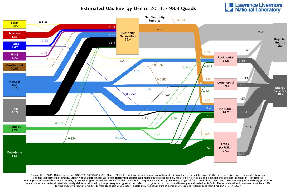 2014_us_energy