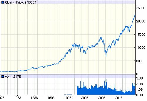 Dow Jones Industral Average